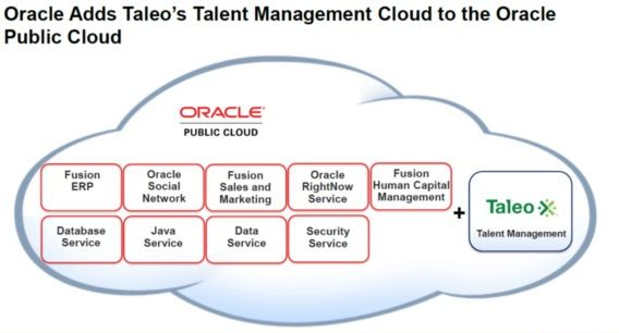 Oracle adds Taleo's Talent Management Cloud to Oracle's Public Cloud