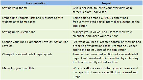 Application Personalizing with CRMOD
