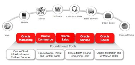 Oracle CX connects