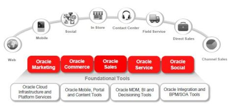 Oracle´s CX connects every engagement of your customer