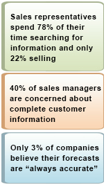 CRMIT Solutions Sales Cloud enables you to solves these challenges