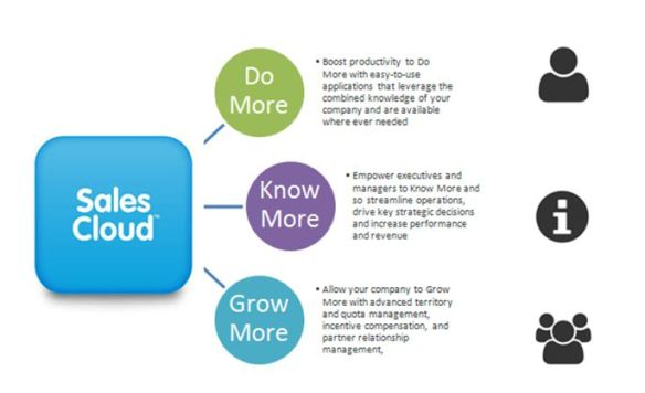 CRMIT Solutions Sales Cloud