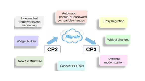 Why migrate from CP2 to CP3