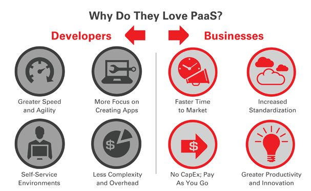Oracle PaaS - Competitive advantage over others