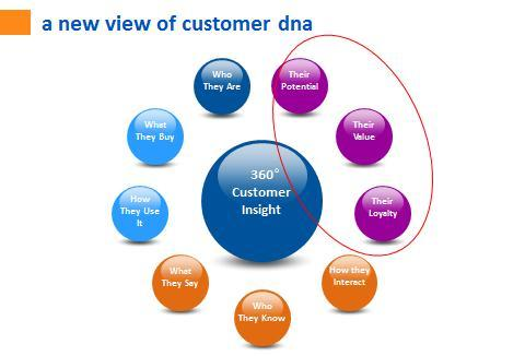 360 degree view_of_customer_data
