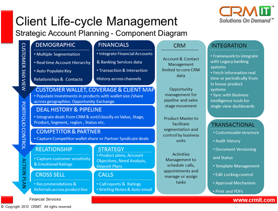 Client Life Cycle Management