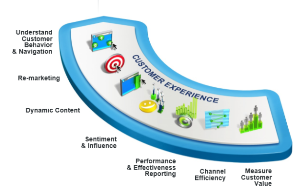 Consistent Customer Experince across multichannel