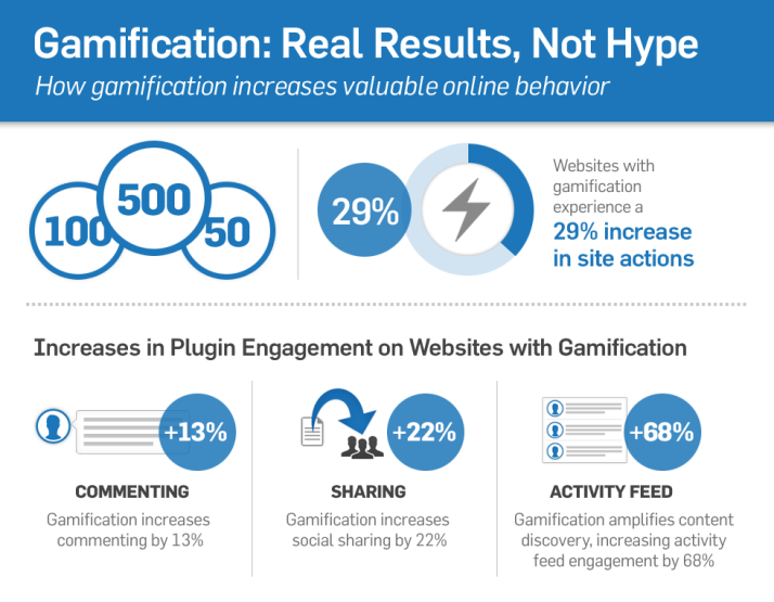 Real results of gamification