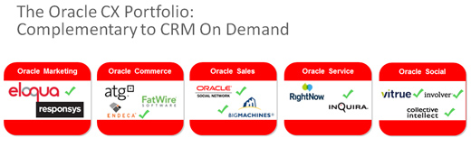 Oracle CX Portfolio