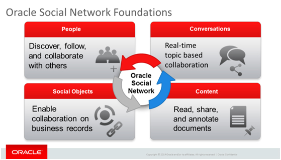 Oracle Social Network Foundations