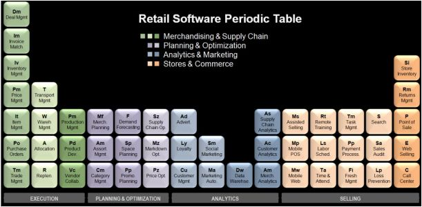 RetailPeriodicTable by David Dorf - Oracle