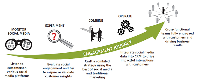 customer engagement journey