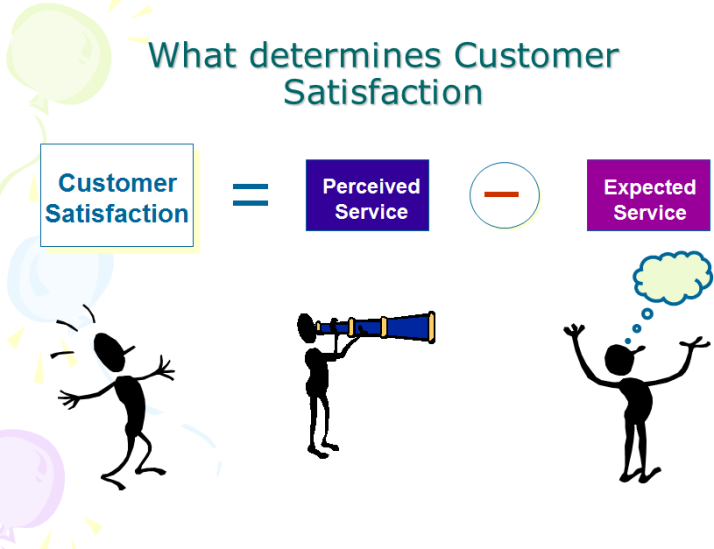 Expected Customer Satisfaction