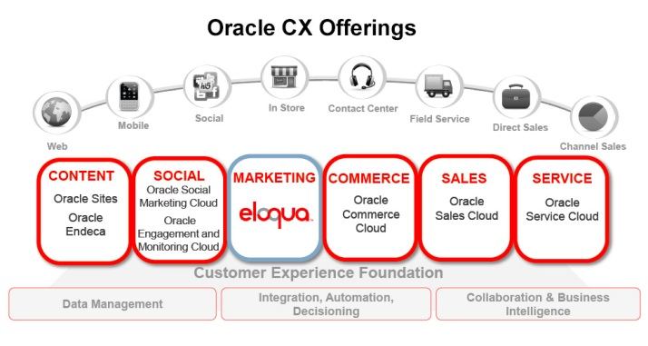Oracle CX Offerings