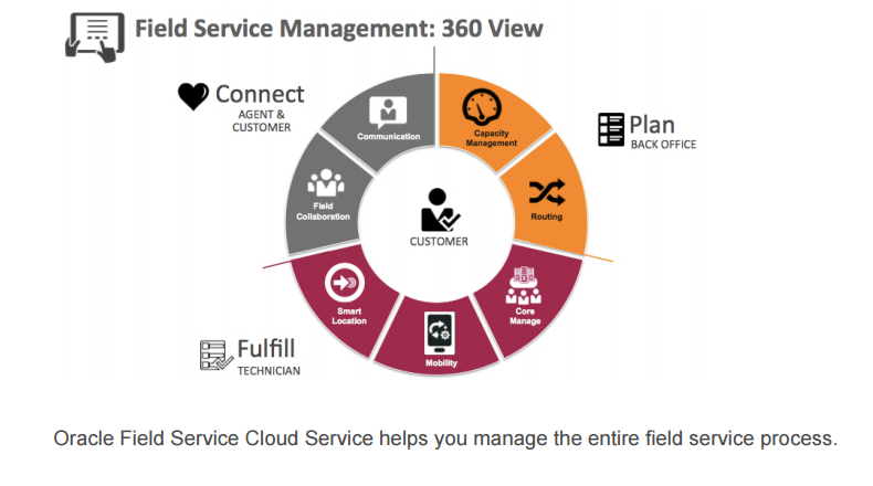 Oracle Service Cloud and Oracle Field Service for Customer ...